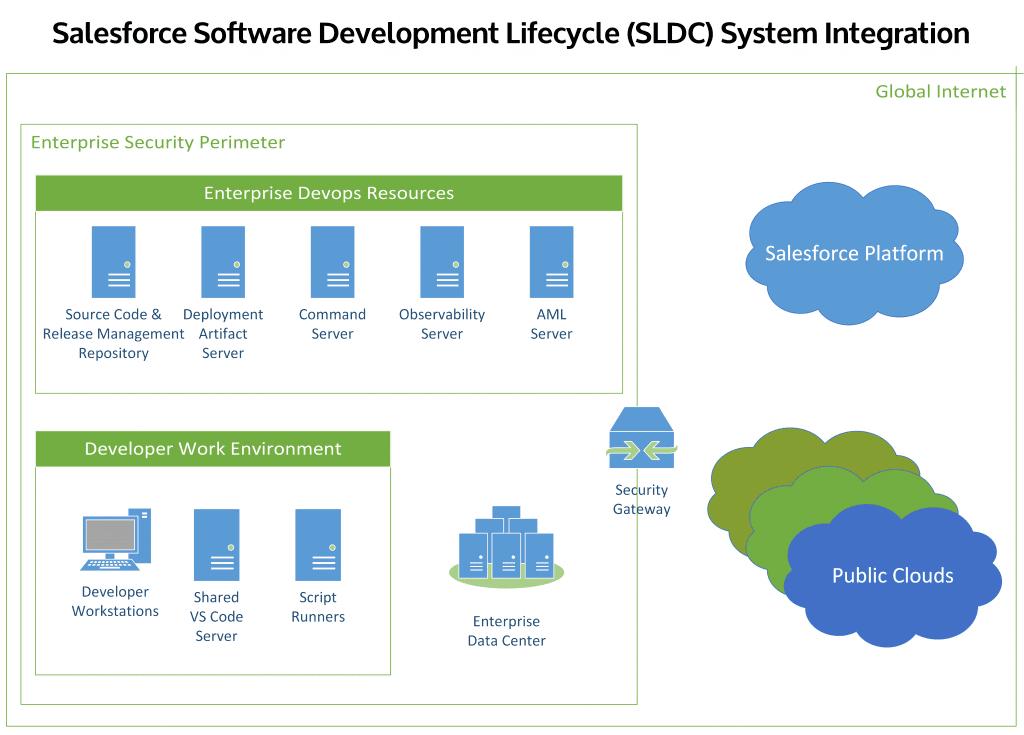 Software Development Lifecycle (SDLC) System Integration