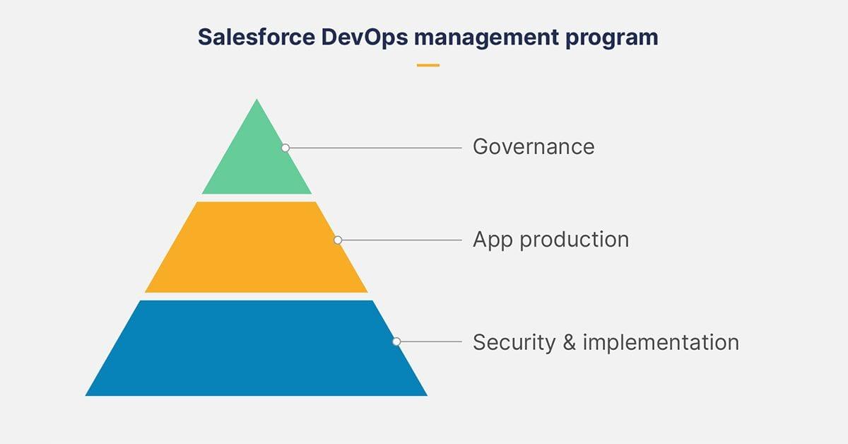 Diagram of the Salesforce Devops Industry Map