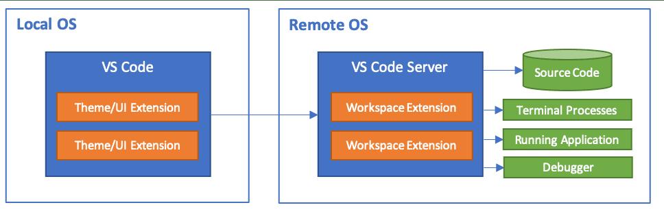 VS Code Remote Architecture