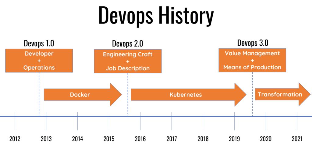 Devops Timeline