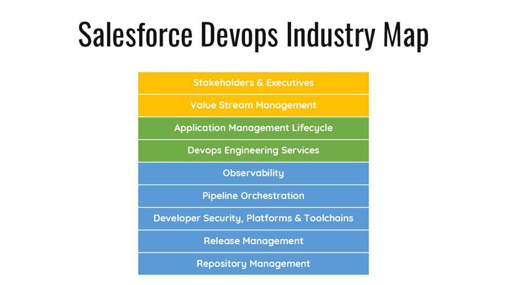 Salesforce Devops Industry Map
