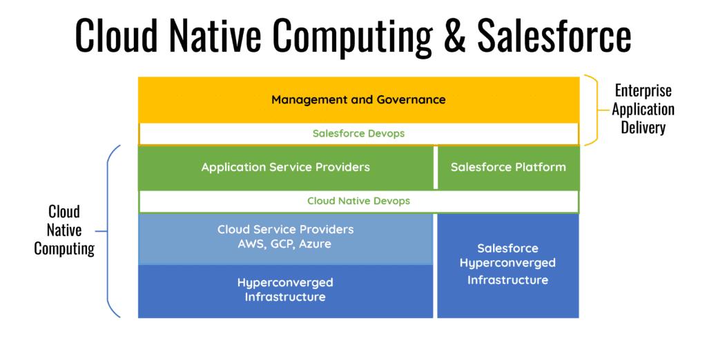 Cloud Native Computing and Salesforce