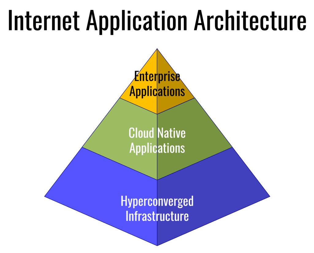 Cloud Native Enterprise Application Architecture