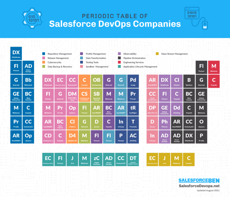 Salesforce Devops Periodic Table Of Solutions