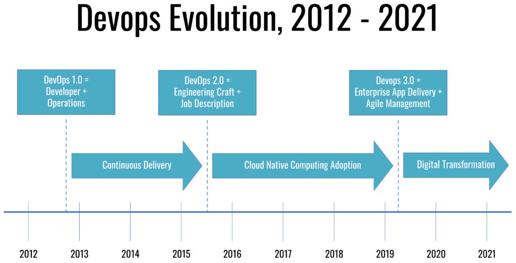 Devops Evolution from 2012 to 2021